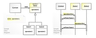 State pattern - A sample UML class and sequence diagram for the State design pattern.