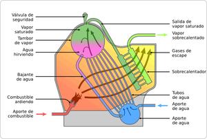 caldera máquina wikivisually