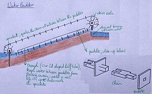 Waterladder pump - A waterladder pump