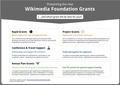 Wikimania 2016 Grants Poster 2 (new programs).pdf