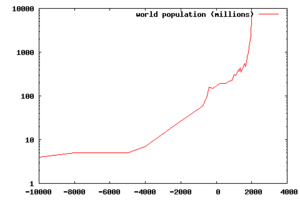 log-y scale of the world population curve. Jus...