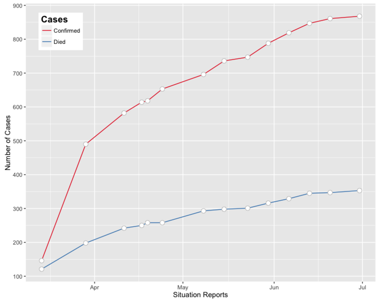 File:YF.Angola.lineplot.cases.png