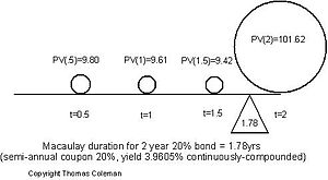 Bond duration - Fig. 1: Macaulay Duration