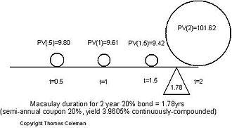 Bond duration - Fig. 1: Macaulay Duration
