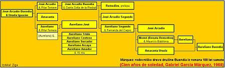 Rodoslovno drevo družine Buendia iz Marquezovega romana 100 let
