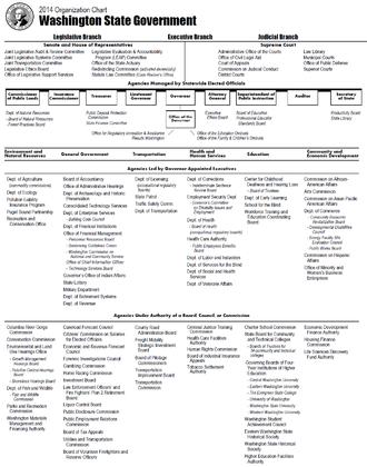 Government of the State of Washington - Organization of the executive branch of the government of Washington as of 2014