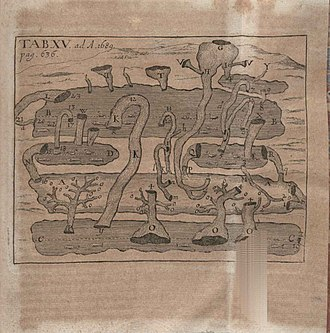 Lake Cerknica - Illustration of Lacus Cirknicensis potiora phaenomena published in Acta Eruditorum, 1689