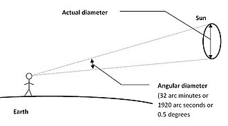 Angular diameter - Angular diameter: the angle subtended by an object