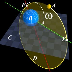 近点引数's relation image