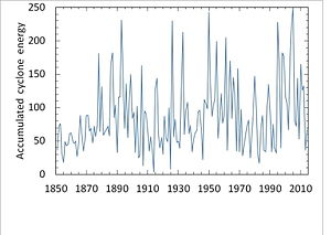 Accumulated cyclone energy - Atlantic basin cyclone intensity by Accumulated cyclone energy, timeseries 1850-2014