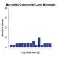 Bernalillo community graph.png