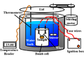 Bomb Calorimeter Diagram.png