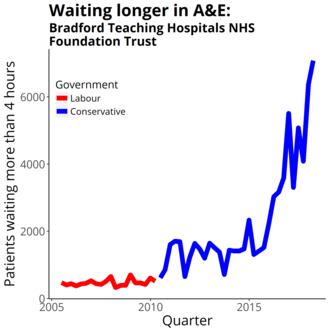 Bradford Teaching Hospitals NHS Foundation Trust - Four-hour target in the emergency department quarterly figures from NHS England Data from https://www.england.nhs.uk/statistics/statistical-work-areas/ae-waiting-times-and-activity/