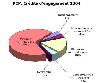Nombreux sont ceux qui estiment que la PCP devrait faire lobjet dune.