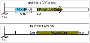 Program Memory Area - Image: CDRW PMA