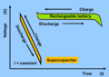 Charge-Discharge-Supercap-vs-Battery.png