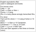 Chinese monetary units - English equivalents often used in catalogues and books - Lars Bo Christensen.png