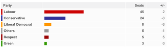 2012 City of Bradford Metropolitan District Council election - local election