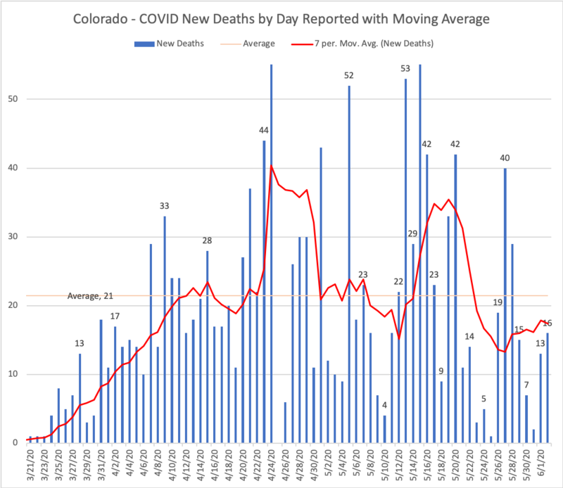 Colorado COVID New Deaths by Day.png