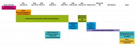Community Conversations Timeline, January to March 2020.png