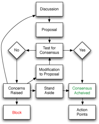 Consensus decision-making - Flowchart of basic consensus decision-making process.