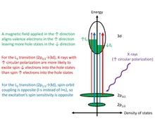 X-ray magnetic circular dichroism   Revolvy