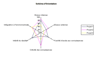 Diagramme       de    Kiviat     Wikip  dia
