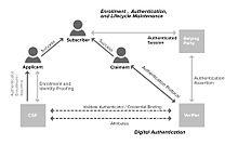 21 компания, использующая блокчейн для аутентификации и управления идентификацией / Блог компании Wirex / Хабр