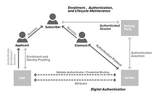 Electronic authentication - Digital enrollment and authentication reference process by the American National Institute of Standards and Technology (NIST)