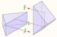 Double Porro prism design