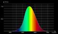 Efficacité lumineuse spectrale 01 XYZ bidouille01.png