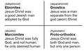 Ehrman comparison Ebionites Gnostics Marcionites proto-Orthodox EN.png