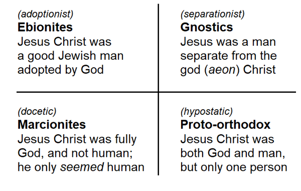 Ehrman's schematic model of four early Christian sects, including the proto-Orthodox. Ehrman comparison Ebionites Gnostics Marcionites proto-Orthodox EN.png