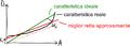 Errori statici lineari convertitore AD lineare.png