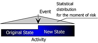 Event chain methodology - Moment of risk and state of activity