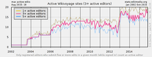 Example Wikistats chart for onwiki survey on Wikistats usage 01.png