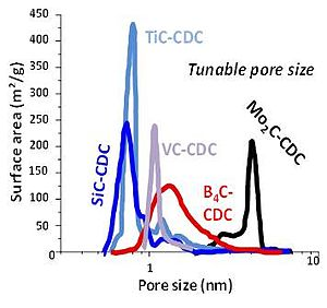 Carbide-derived carbon - Pore size distributions for different carbide precursors.