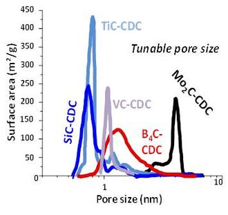 Supercapacitor - Pore size distributions for different carbide precursors.
