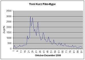 Clicks-Hype in Toni Kurz because Nordwand (Fil...