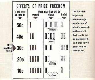 Free market - Effects of price freedom
