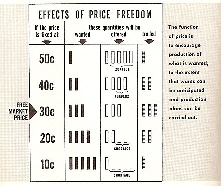 Effects of price freedom FreePrice.JPG