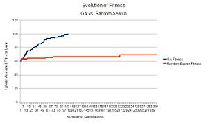 English: Fitness Evolution: Genetic Algorithm ...