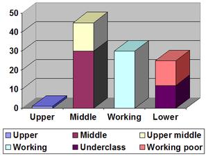 Underclass - Image: Gilbert model
