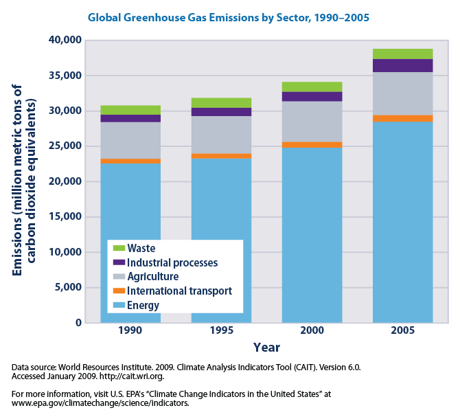 Global greenhouse gas emissions by sector, 1990-2005, in carbon dioxide equivalents (EPA, 2010)
