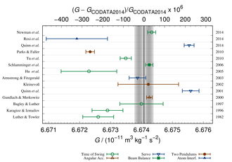 Cavendish experiment - Error plot showing modern experimental values for big G.