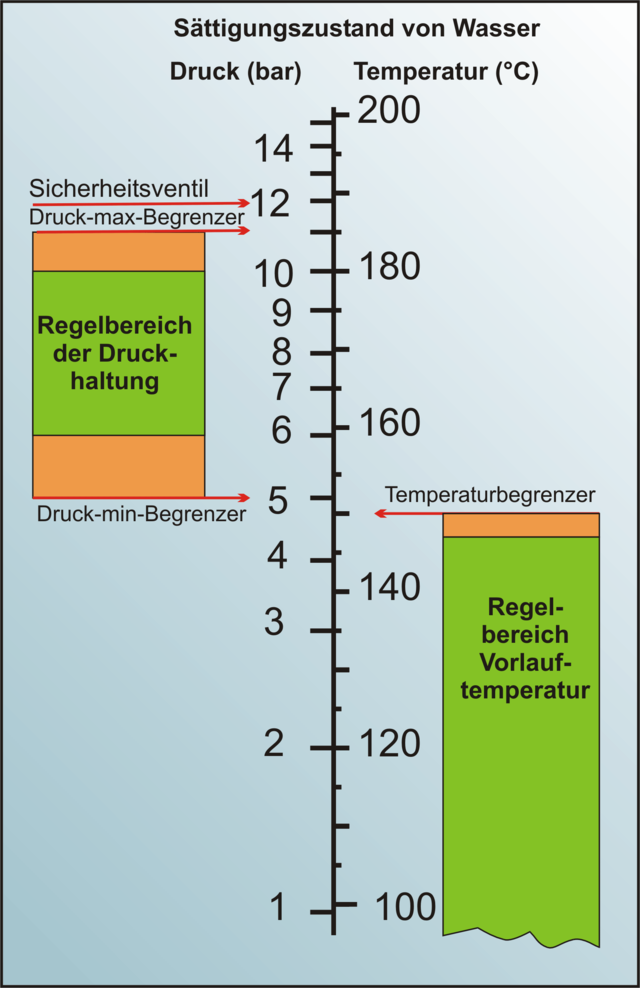 Heißwasseranlage - Wikiwand