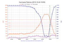 Hurricane Patricia 2015-10-24 1800.png