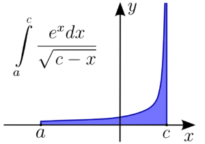 Improper integral - An improper Riemann integral of the second kind. The integral may fail to exist because of a vertical asymptote in the function.