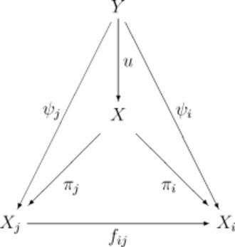Inverse limit - Image: Inverse Limit 01