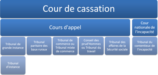 ordre judiciaire en france  u2014 wikip u00e9dia